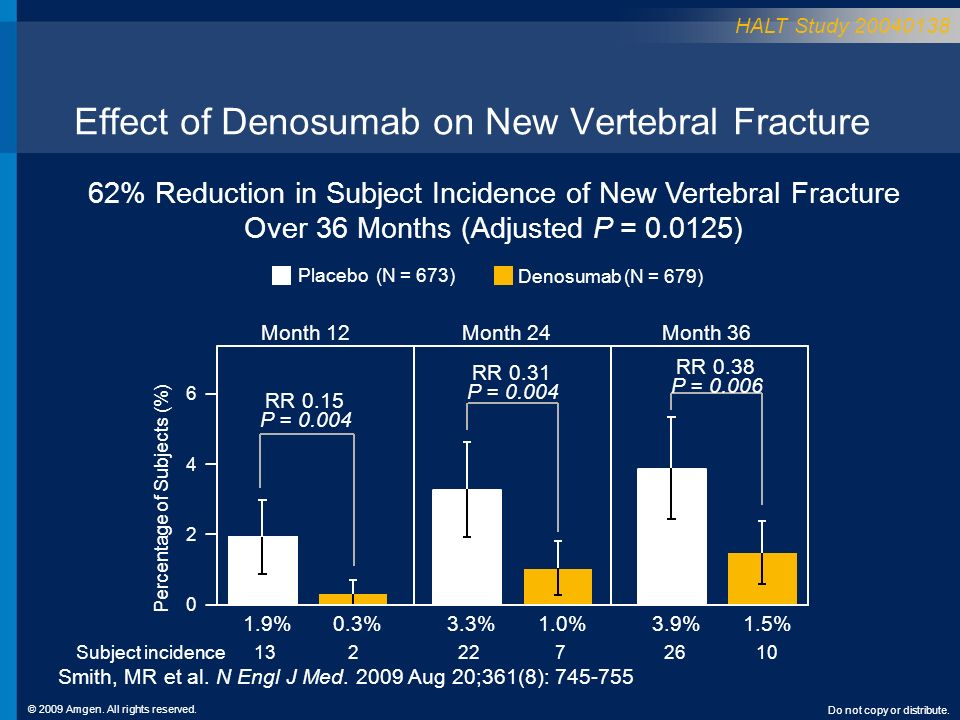 Effect of Denosumab on New Vertebral Fracture