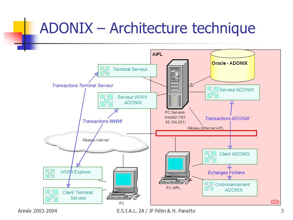 ADONIX – Architecture technique