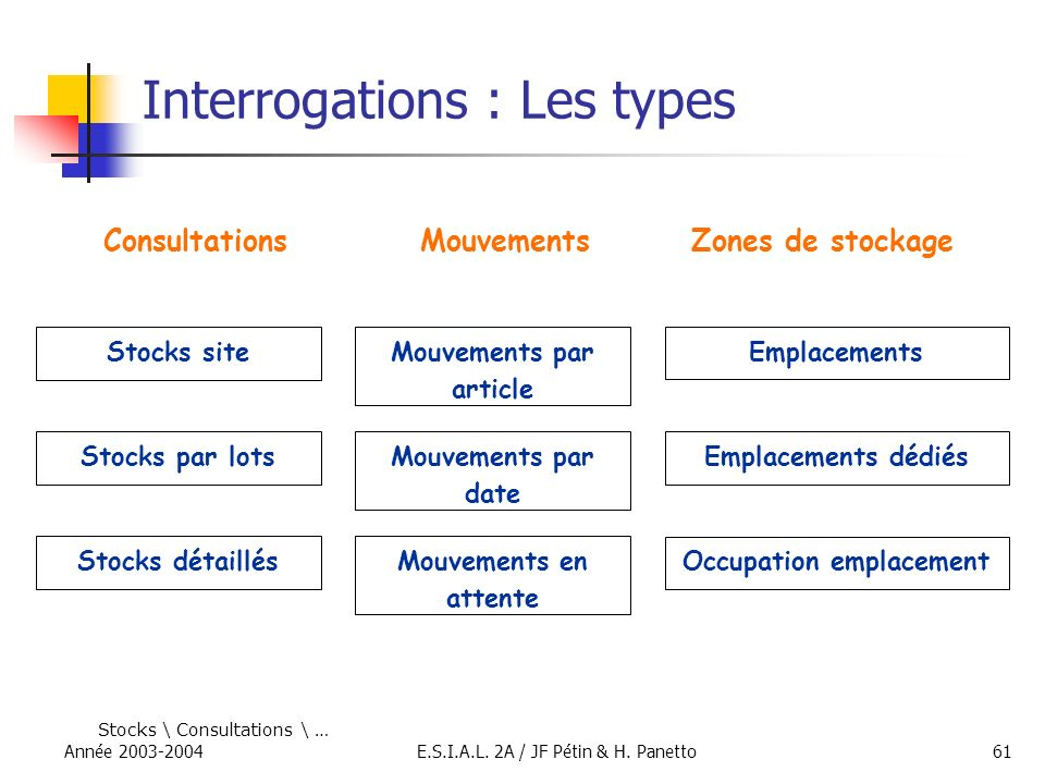 Interrogations : Les types