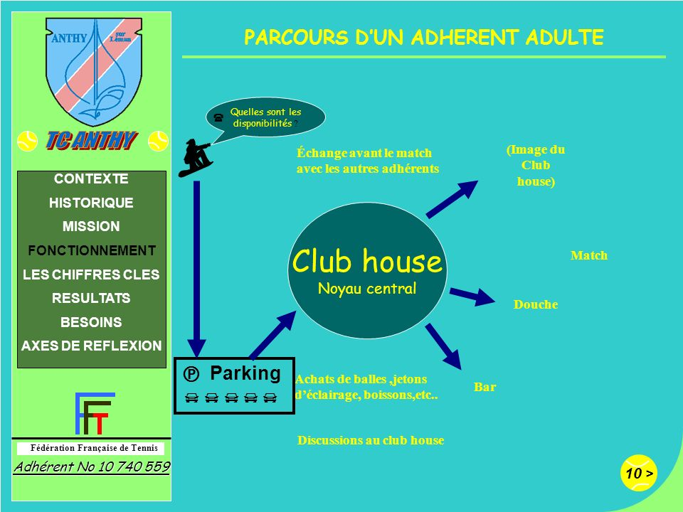 PARCOURS D'UN ADHERENT ADULTE Discussions au club house