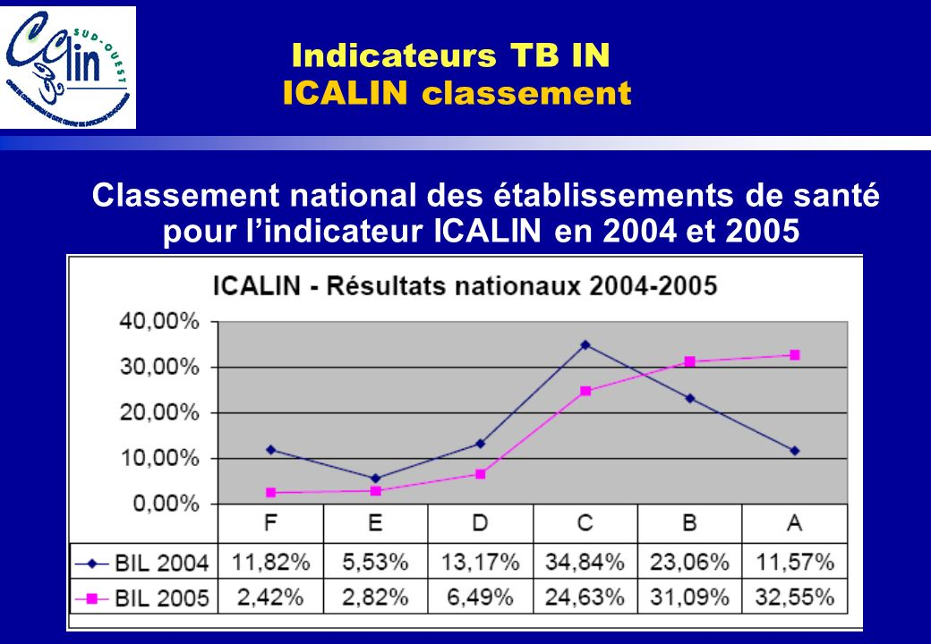 Indicateurs TB IN ICALIN classement