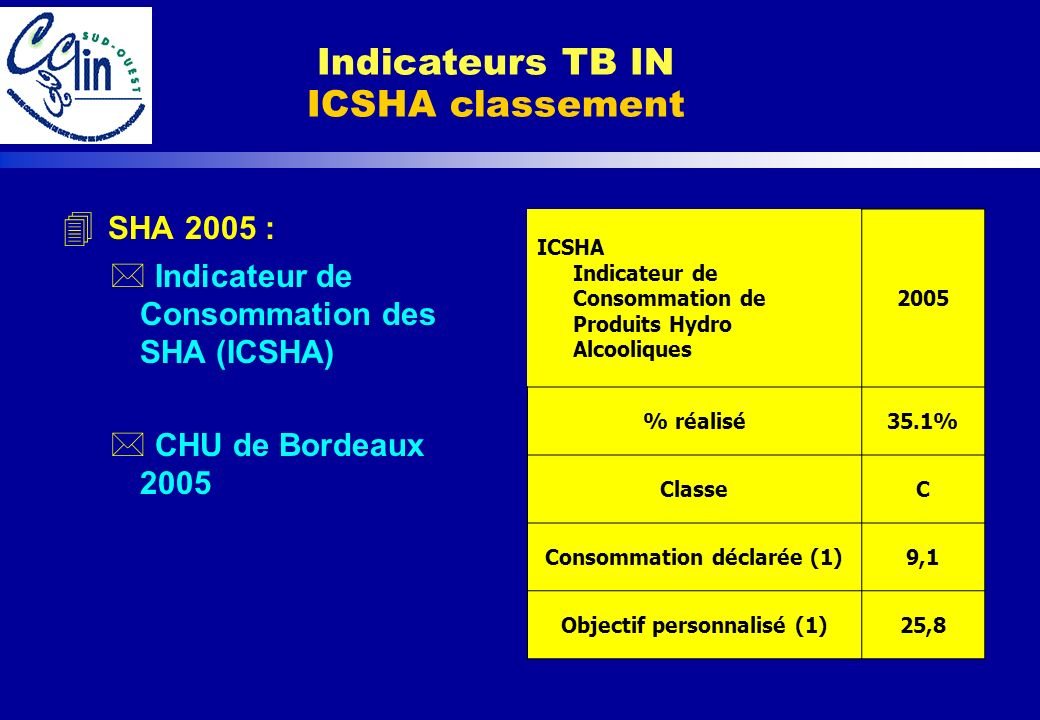 Indicateurs TB IN ICSHA classement