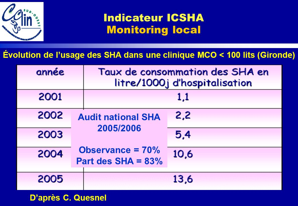 Indicateur ICSHA Monitoring local