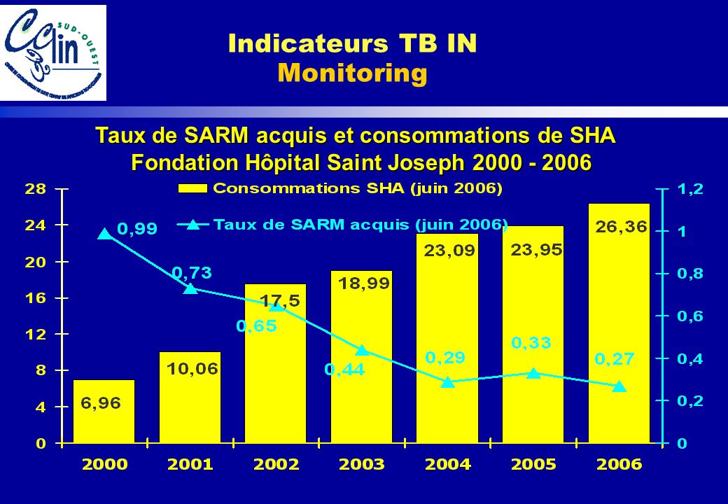 Indicateurs TB IN Monitoring