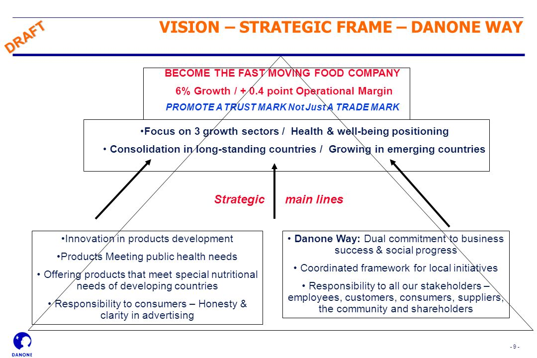VISION – STRATEGIC FRAME – DANONE WAY