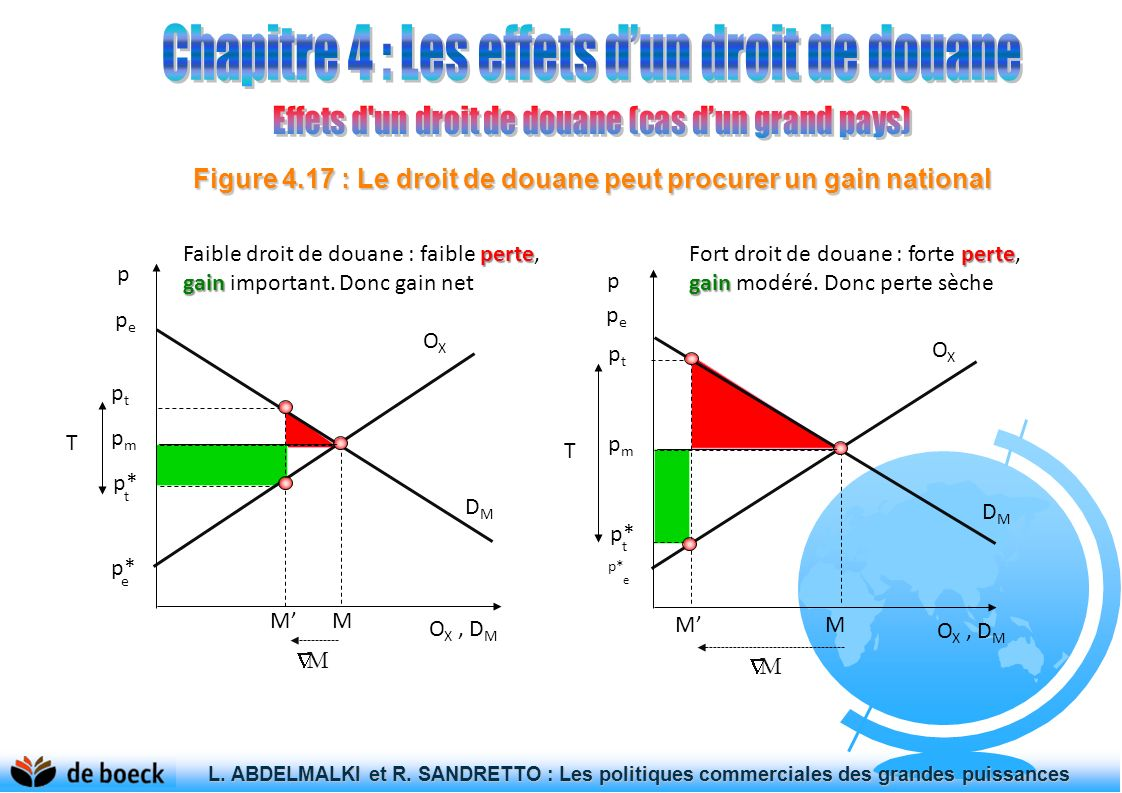 Figure 4.17 : Le droit de douane peut procurer un gain national