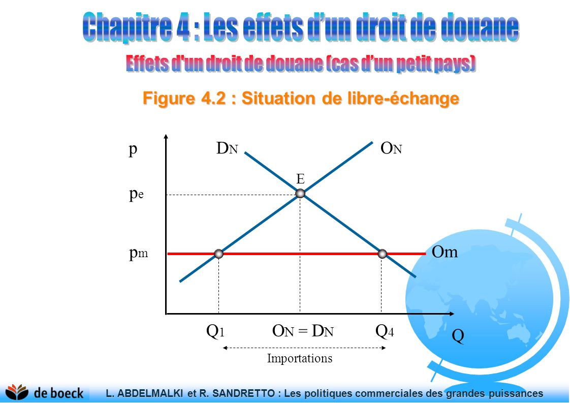 Figure 4.2 : Situation de libre-échange