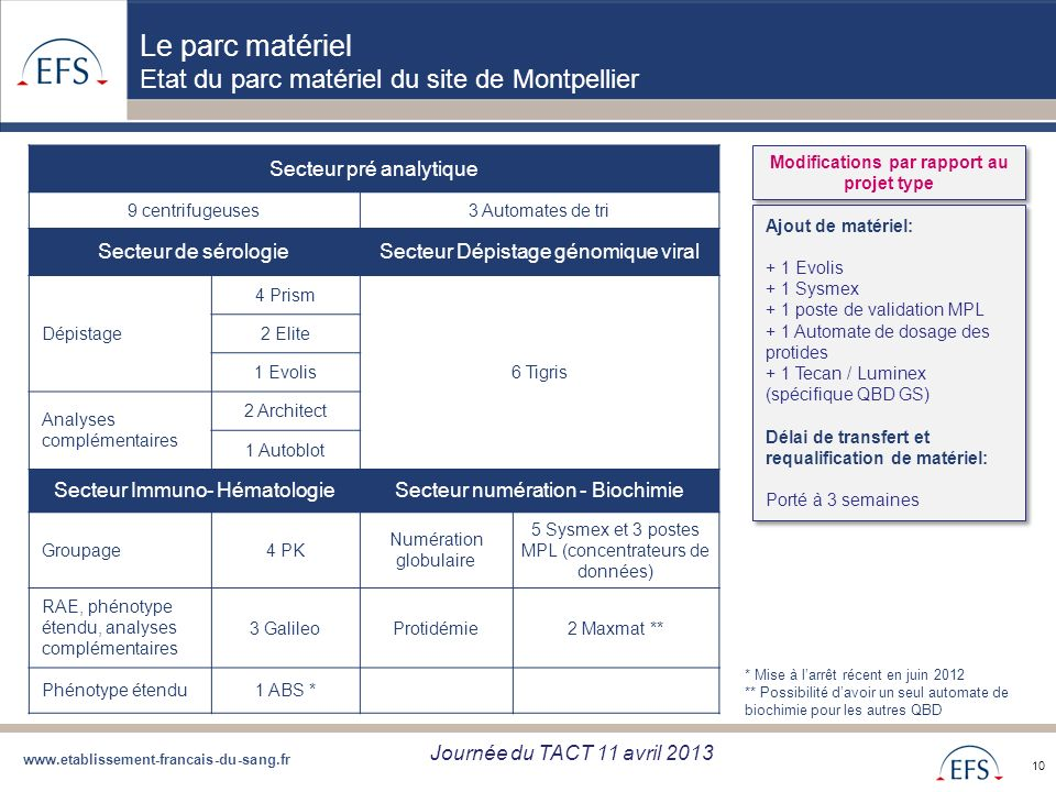 Modifications par rapport au projet type