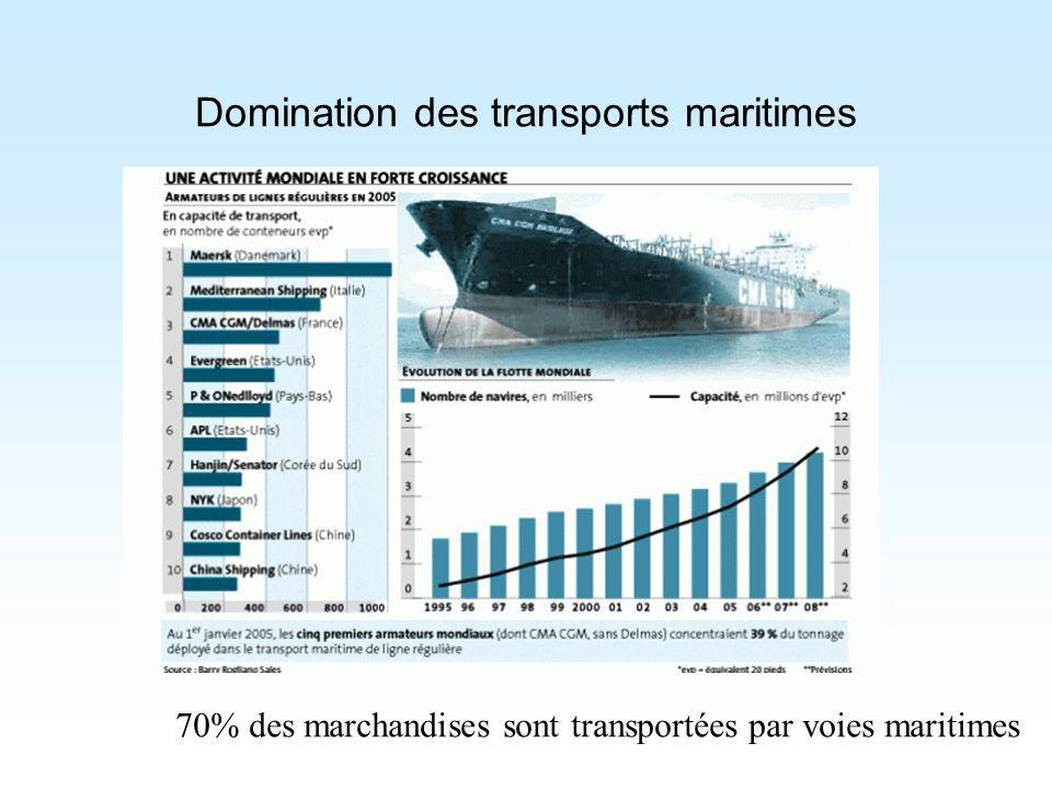 Domination des transports maritimes