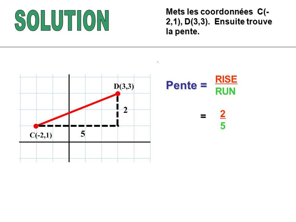 SOLUTION Pente = RISE RUN 2 = 5