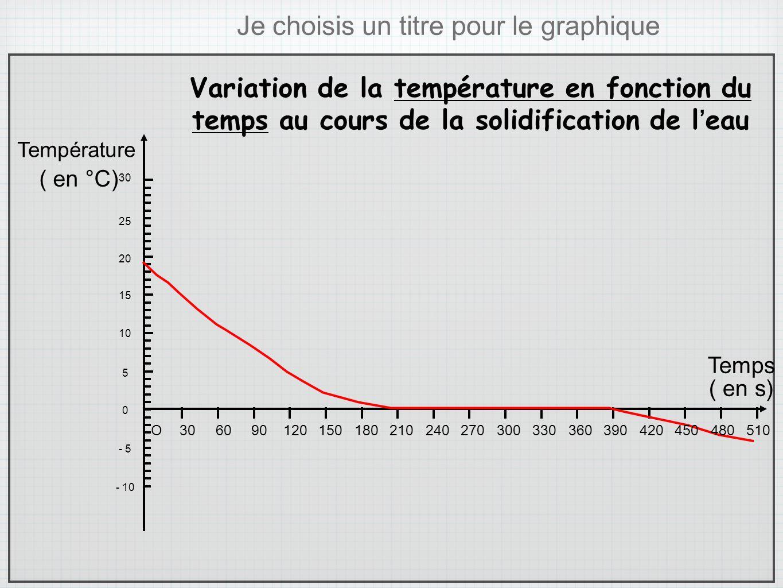 COURBE OVULATION TÉLÉCHARGER DE TEMPERATURE
