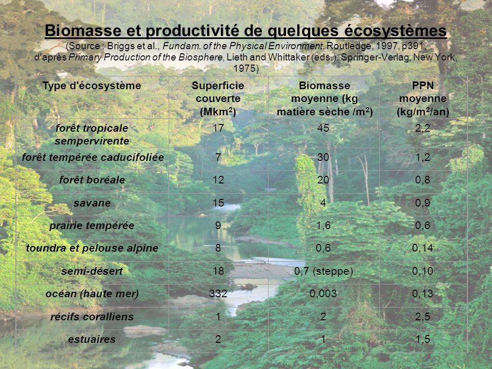 Biomasse et productivité de quelques écosystèmes (Source : Briggs et al., Fundam. of the Physical Environment, Routledge, 1997, p391, d après Primary Production of the Biosphere, Lieth and Whittaker (eds.). Springer-Verlag, New York, 1975)