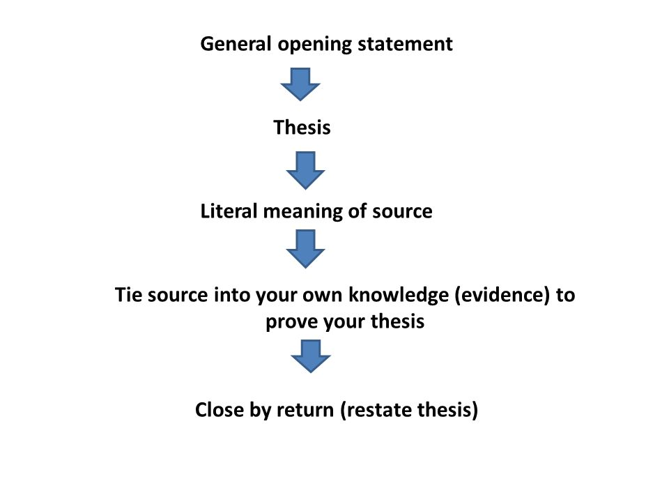 Tie source into your own knowledge (evidence) to prove your thesis