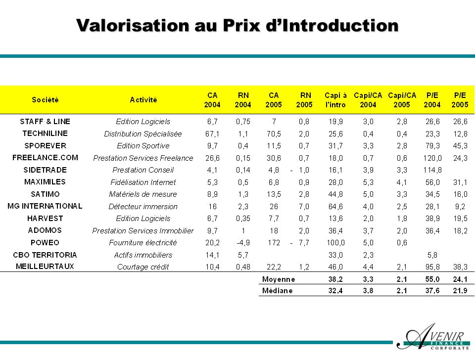 Valorisation au Prix d'Introduction