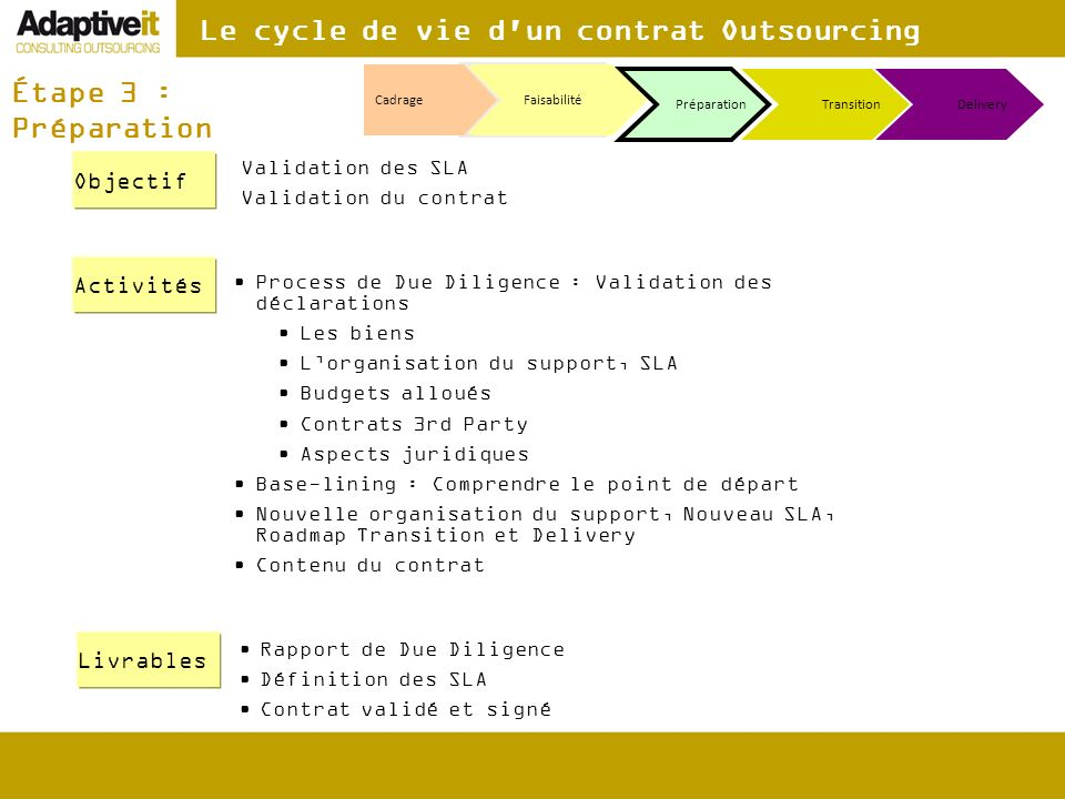 Le cycle de vie d un contrat Outsourcing