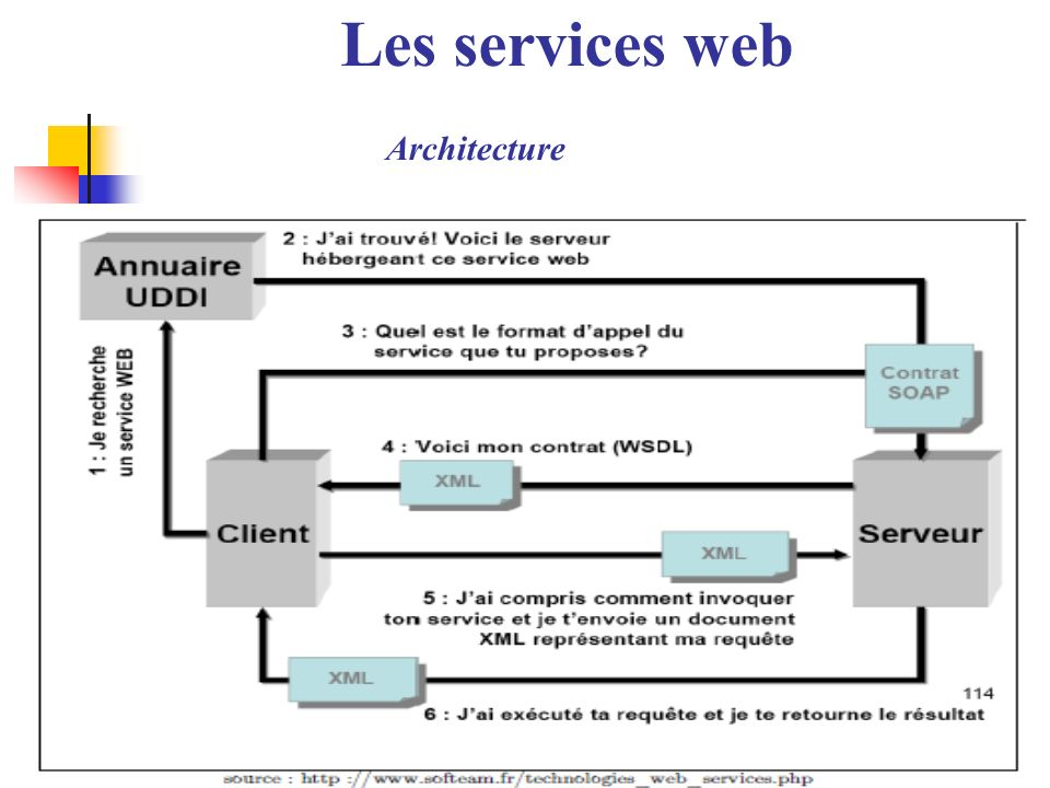 Les services web Architecture