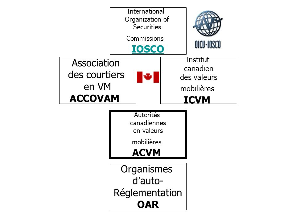 IOSCO Association des courtiers en VM ACCOVAM ICVM ACVM Organismes