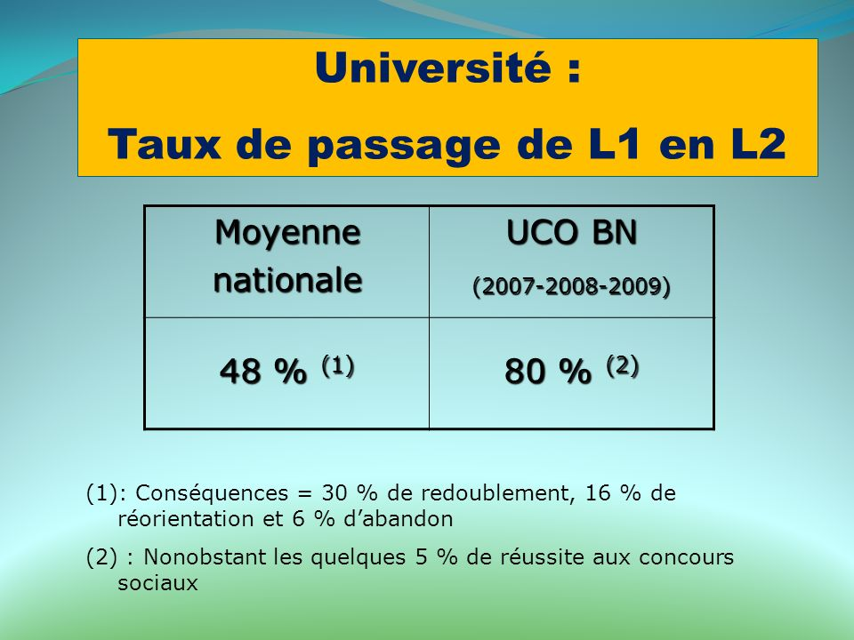 Université : Taux de passage de L1 en L2 Moyenne nationale UCO BN