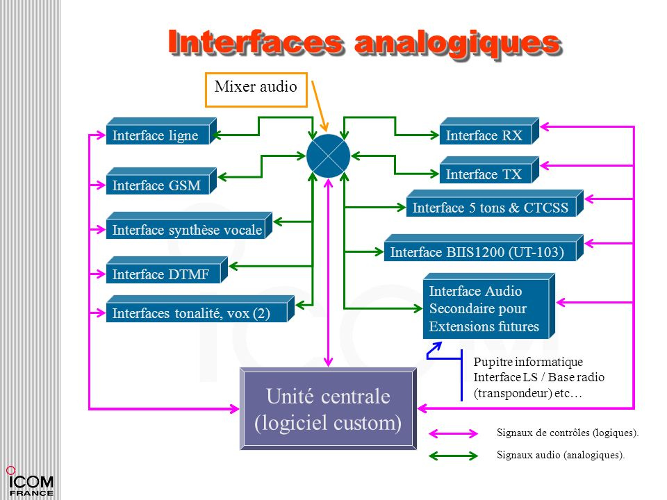 Interfaces analogiques