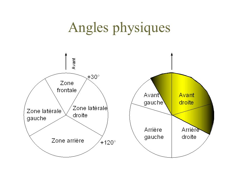Angles physiques