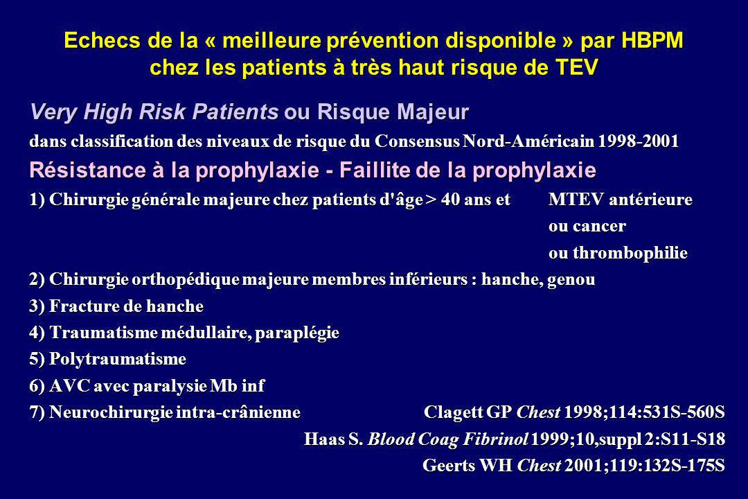Very High Risk Patients ou Risque Majeur