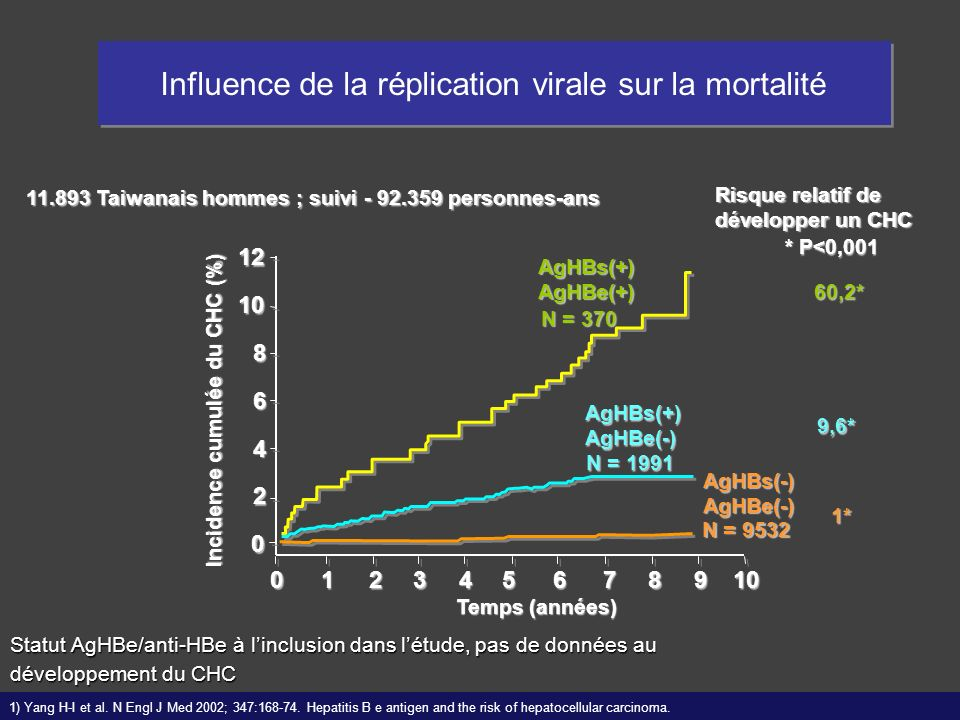 Incidence cumulée du CHC (%)