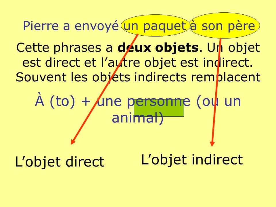 À (to) + une personne (ou un animal)