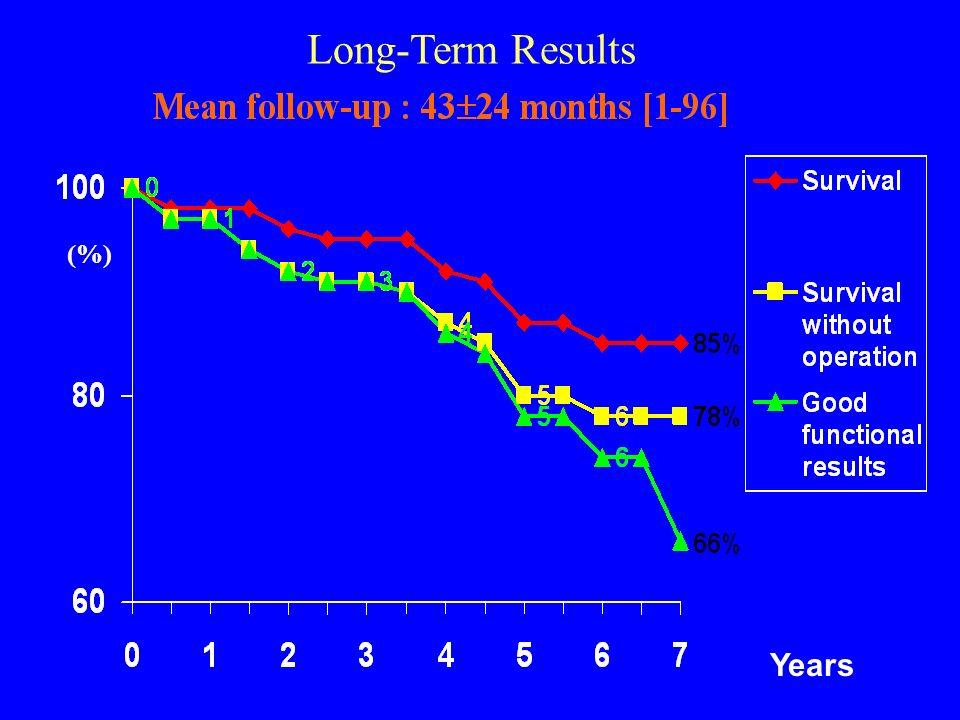 Long-Term Results (%) Years