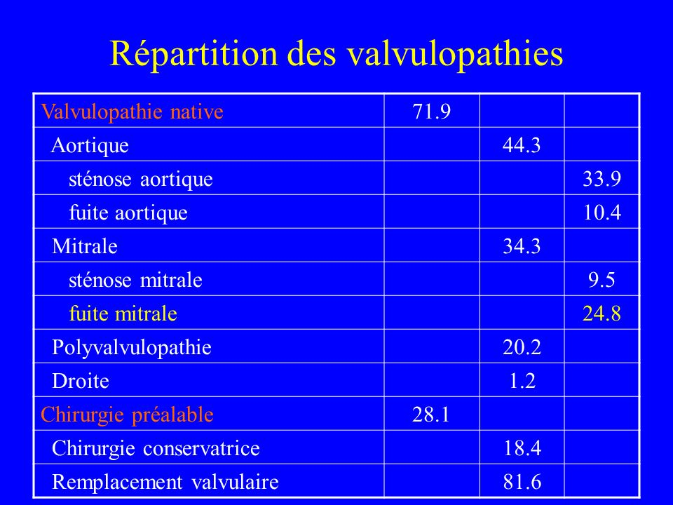 Répartition des valvulopathies