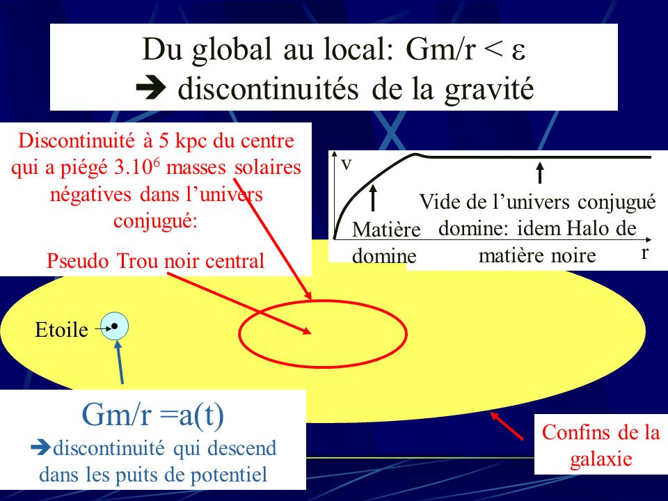 Du global au local: Gm/r < e  discontinuités de la gravité