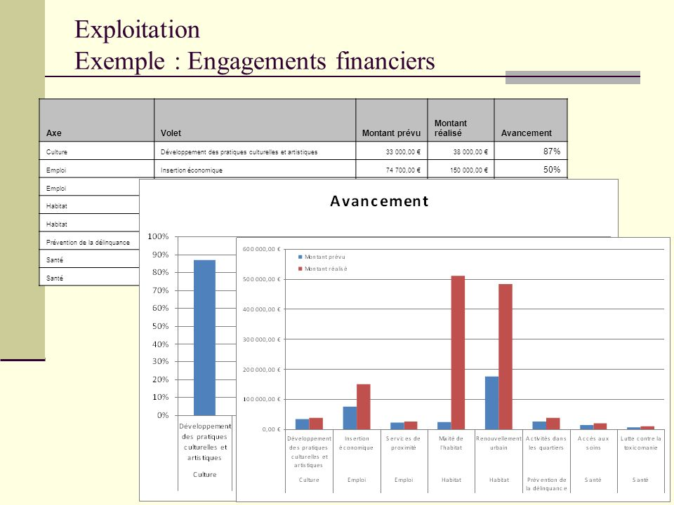 Exploitation Exemple : Engagements financiers