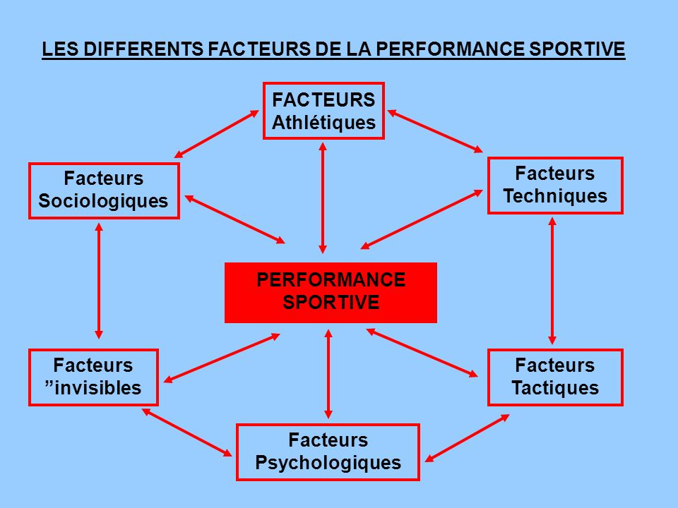 LES DIFFERENTS FACTEURS DE LA PERFORMANCE SPORTIVE