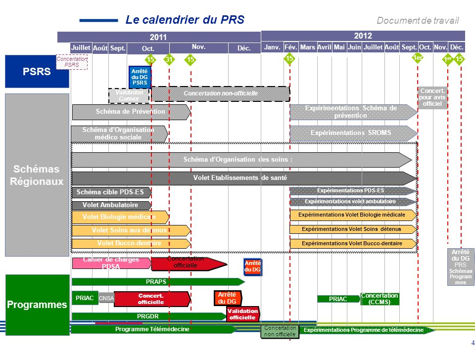 Le calendrier du PRS Document de travail