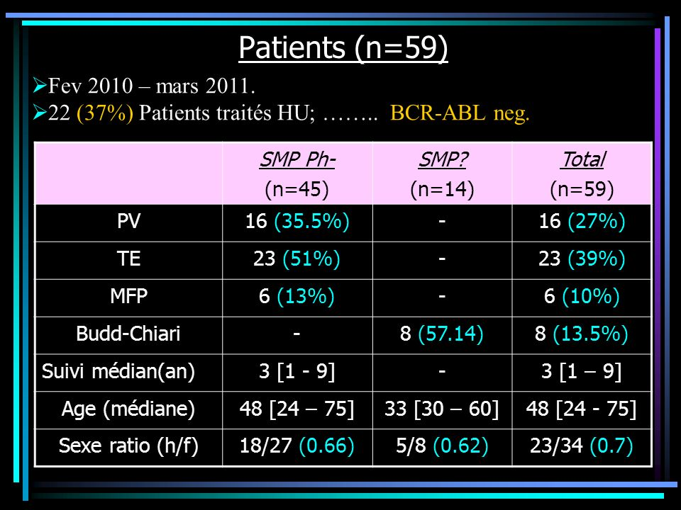 Patients (n=59) Fev 2010 – mars 2011.