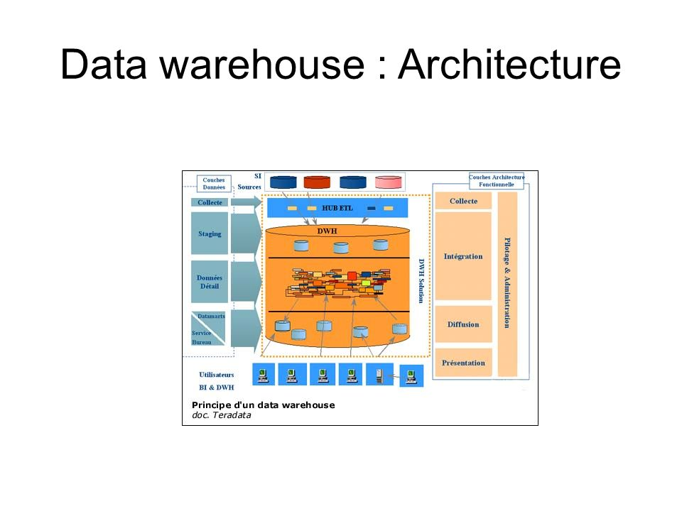 Data warehouse : Architecture
