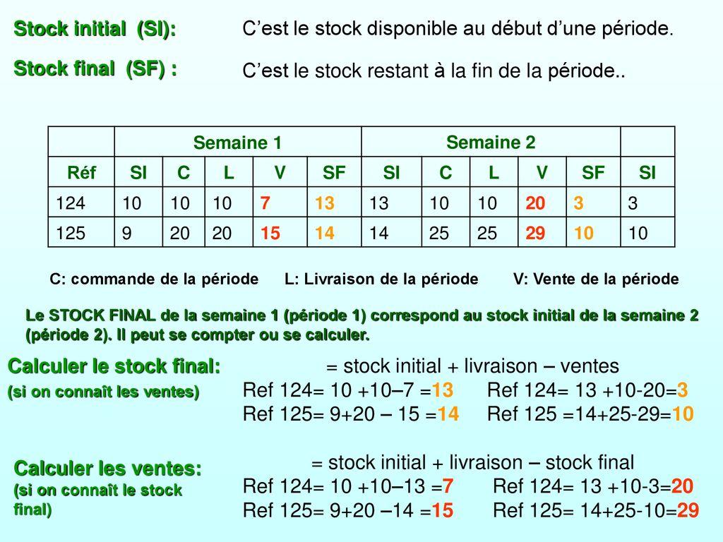 Vocabulaire du stock et de la commande - ppt télécharger