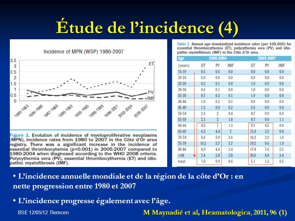 Étude de l'incidence (4)