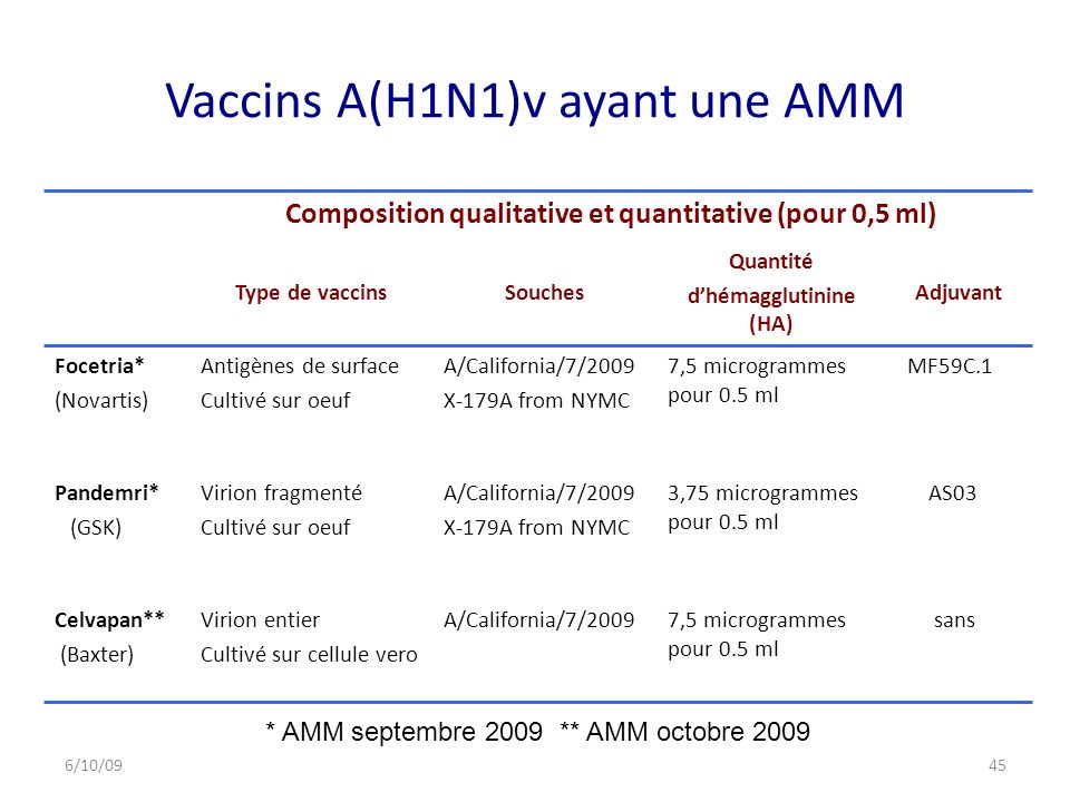 Vaccins A(H1N1)v ayant une AMM