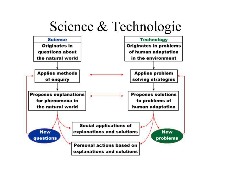 Science & Technologie