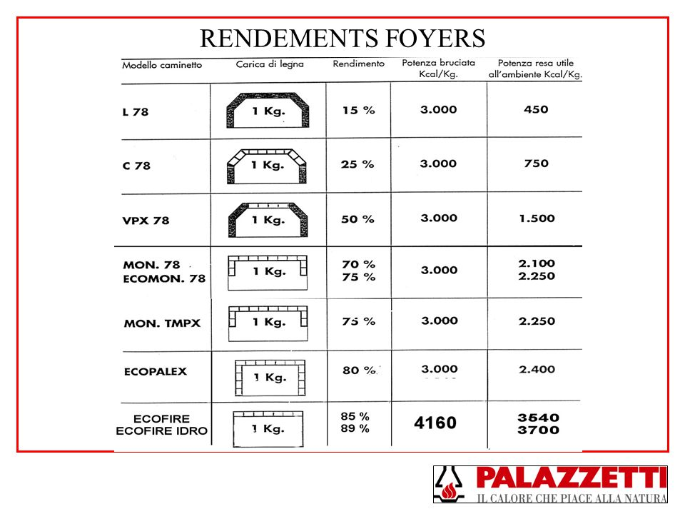 RENDEMENTS FOYERS