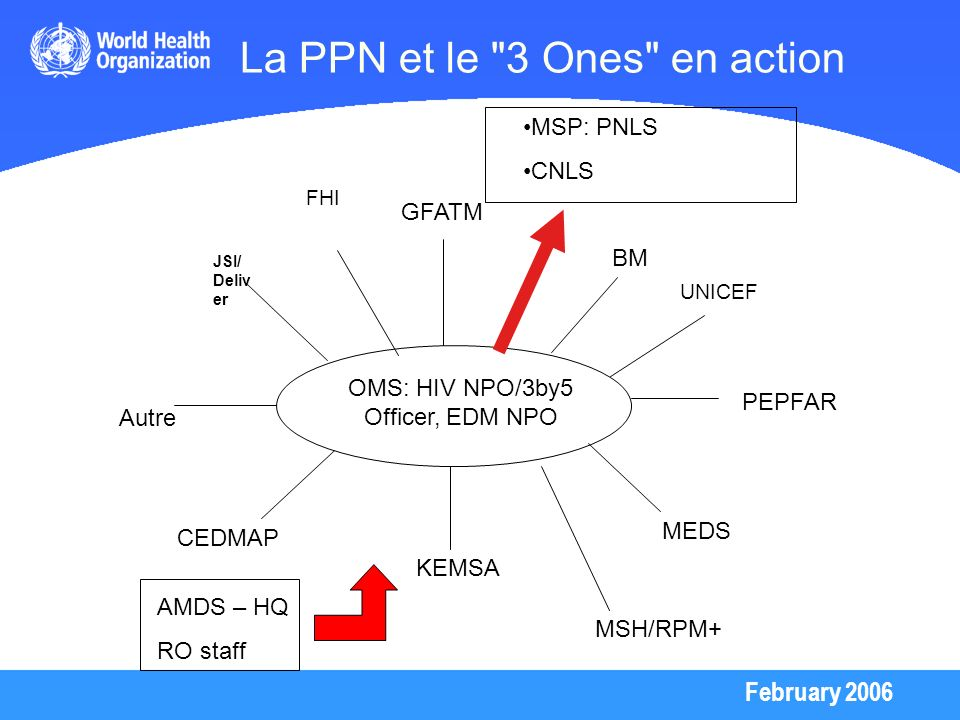 La PPN et le 3 Ones en action
