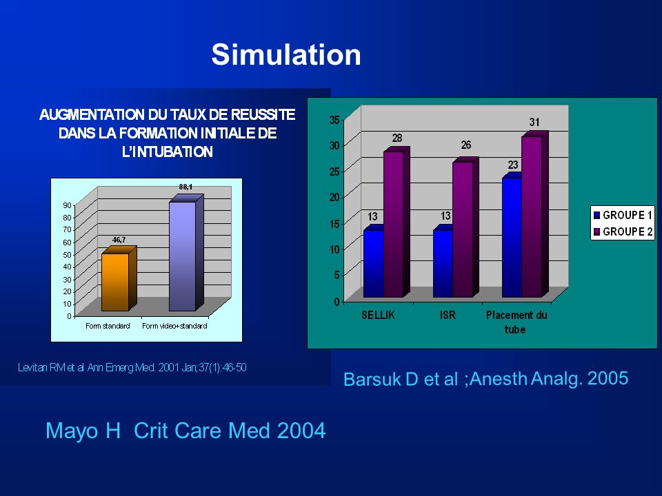Simulation Mayo H Crit Care Med 2004