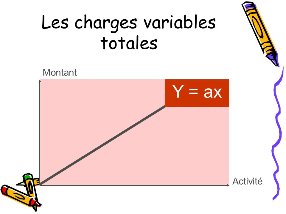 Les charges variables totales
