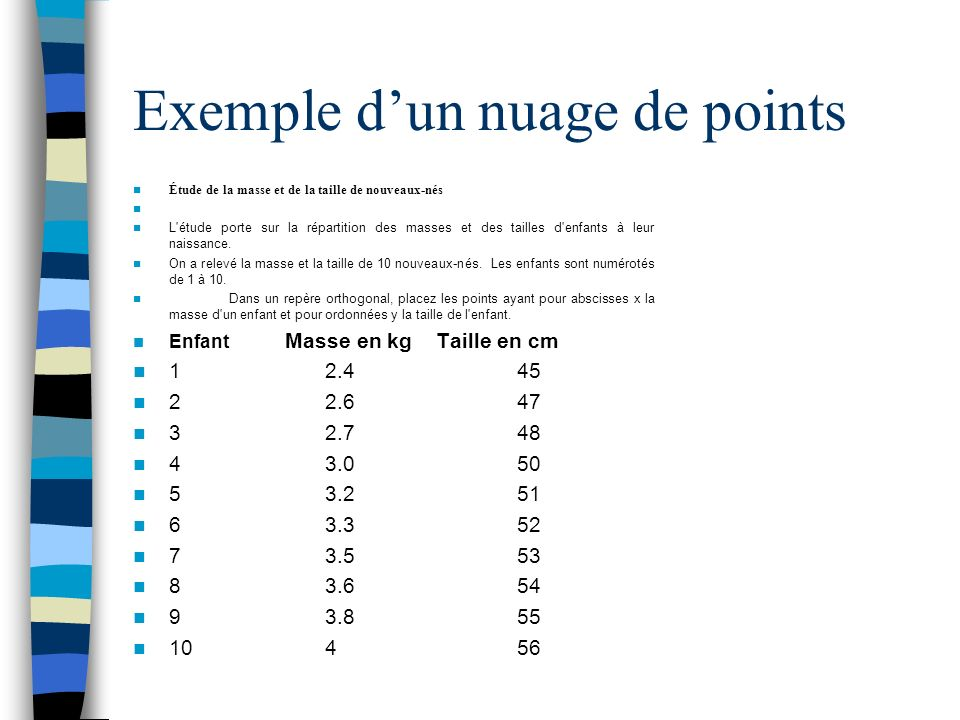 Exemple d'un nuage de points
