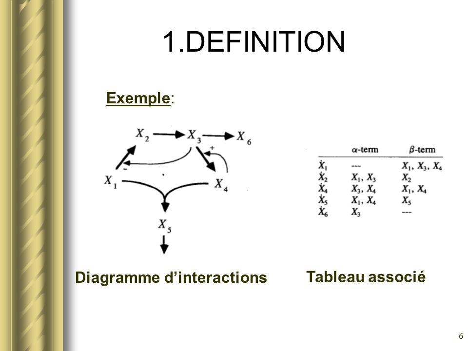 1.DEFINITION Exemple: Diagramme d'interactions Tableau associé