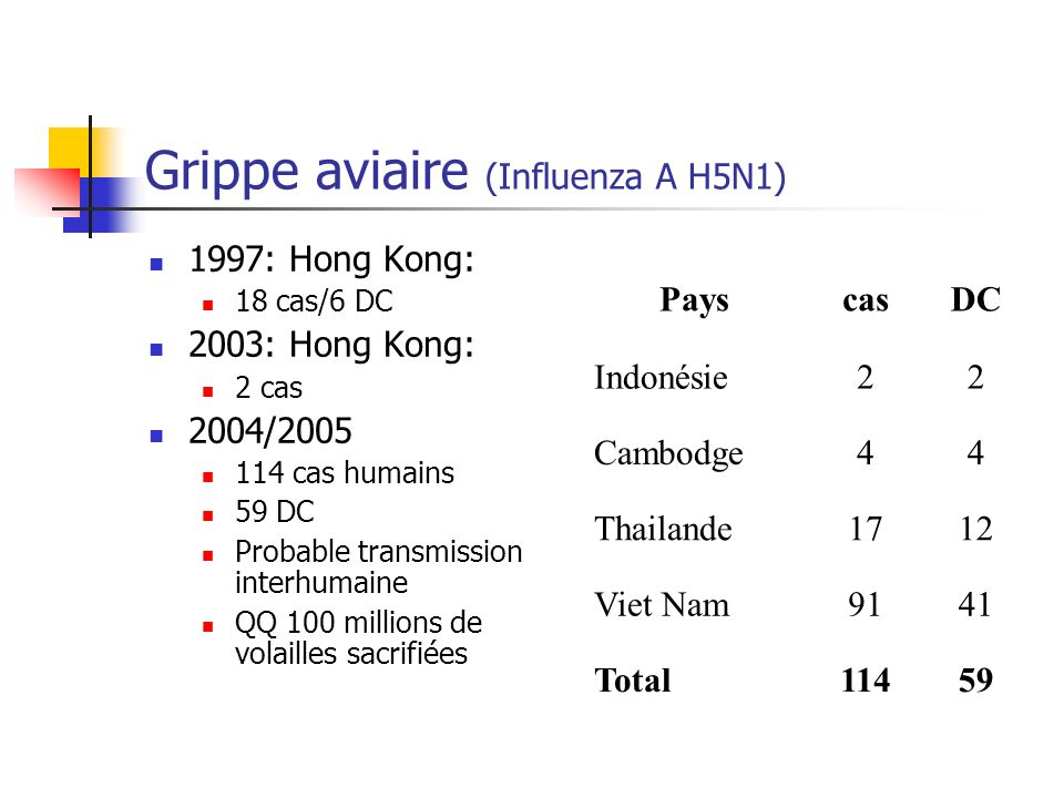 Grippe aviaire (Influenza A H5N1)