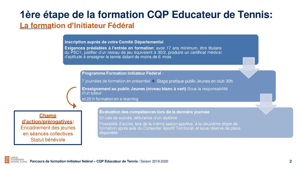 formation datant
