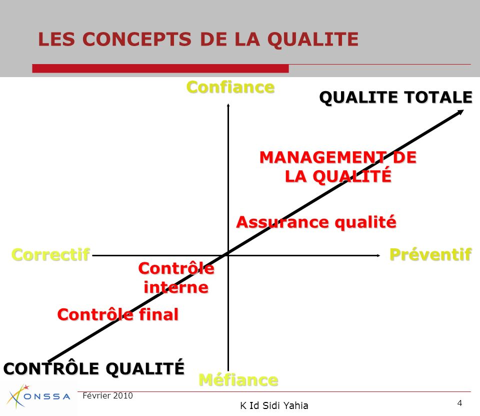 LES CONCEPTS DE LA QUALITE MANAGEMENT DE LA QUALITÉ