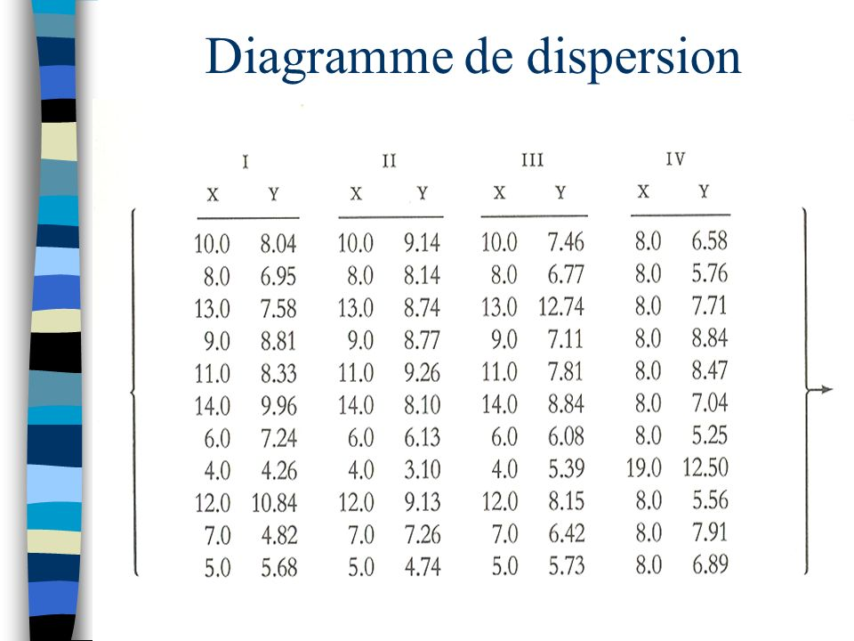 Diagramme de dispersion