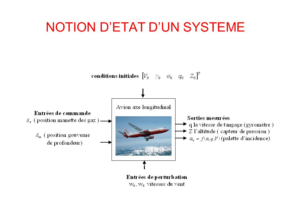 NOTION D'ETAT D'UN SYSTEME